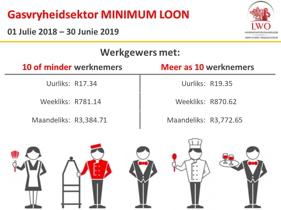 gasvryheidsektor minimum loon